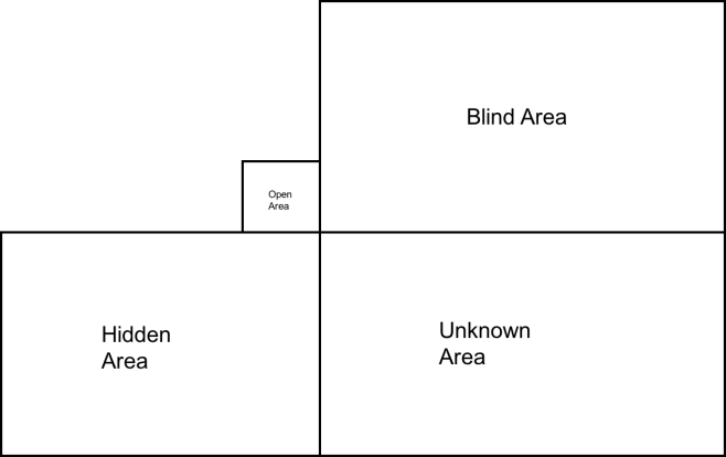 Johari Window - GL 2