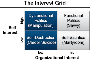 The Interest Grid