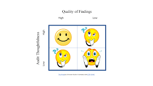 Quality of Findings