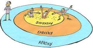 Sympathy v Empathy v Apathy