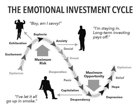Emtional Investment Cycle