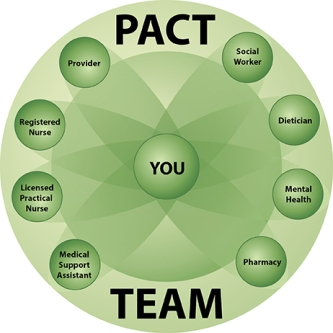 PACT_model