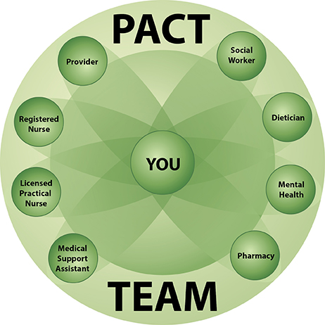 PACT_model